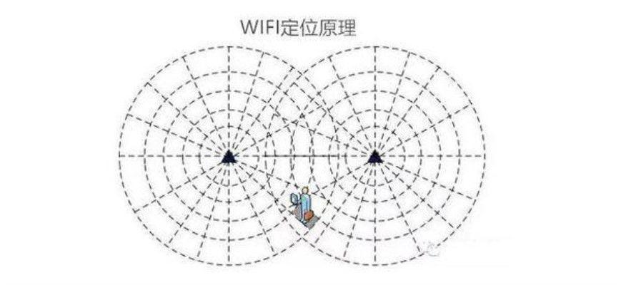 通过WI-FI定位