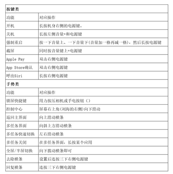 iPhone X技巧图片