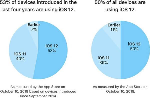 苹果公布iOS 12 安装率高达一半:iPhone XS/XR iOS系统你更新了吗