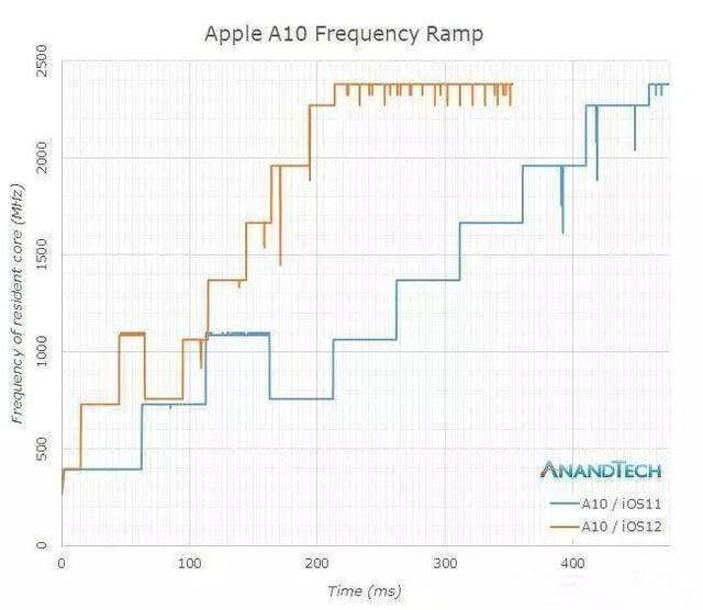 iPhone 7和iPhone 6s同时运行iOS 11和iOS 12:苹果iOS 12能挽救旧款iPhone设备